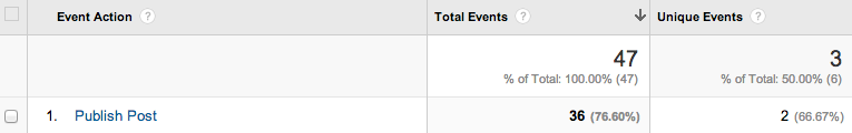 Screenshot of event report in Google Analytics